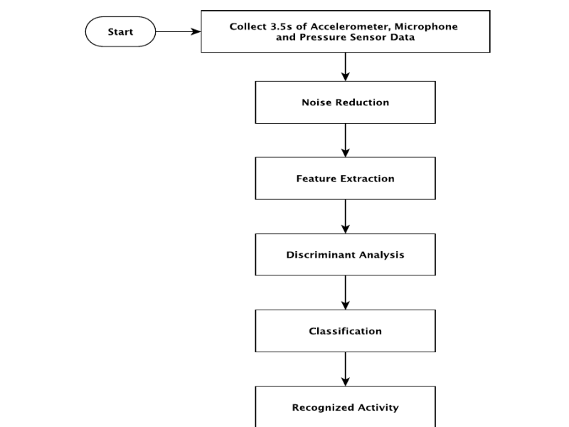 Activity recognition system