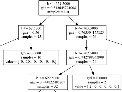 CANA decision tree