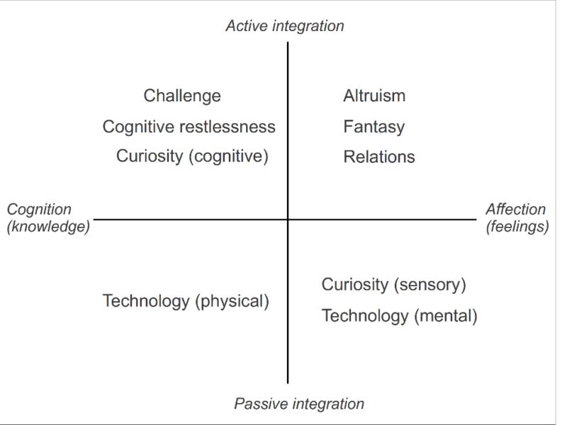 Interplay between disturbance factors and motivators